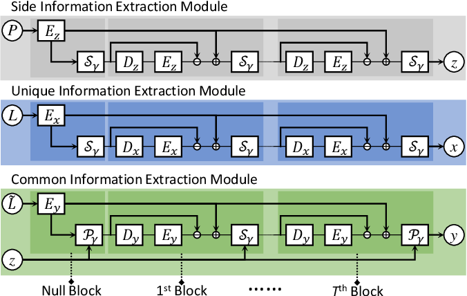 Figure 3 for Deep Convolutional Sparse Coding Network for Pansharpening with Guidance of Side Information