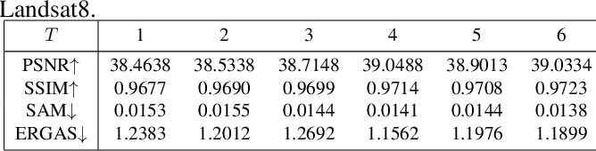Figure 4 for Deep Convolutional Sparse Coding Network for Pansharpening with Guidance of Side Information
