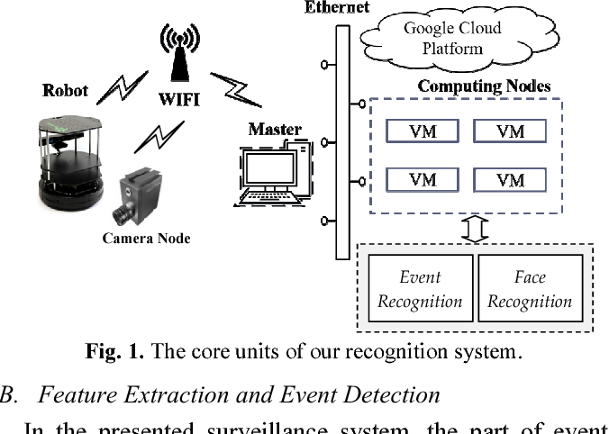PDF] A Cloud-Based Video Surveillance System for Event Recognition