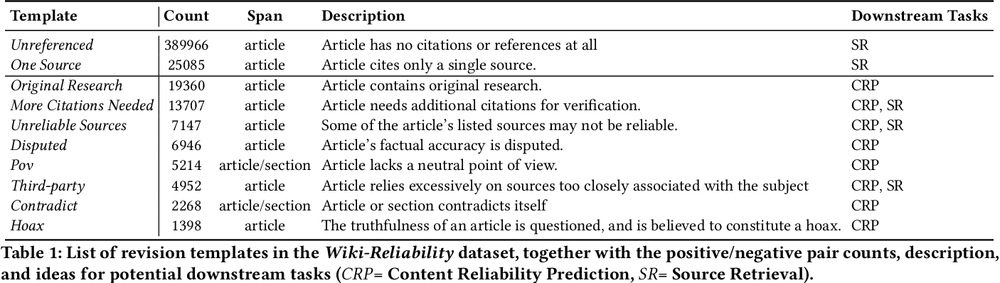Figure 2 for Wiki-Reliability: A Large Scale Dataset for Content Reliability on Wikipedia
