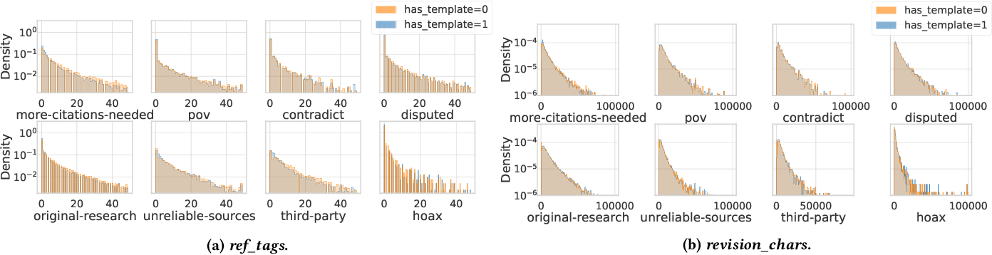 Figure 4 for Wiki-Reliability: A Large Scale Dataset for Content Reliability on Wikipedia