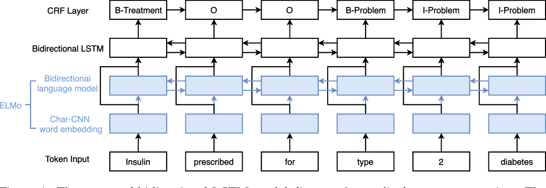 Figure 2 for Clinical Concept Extraction with Contextual Word Embedding