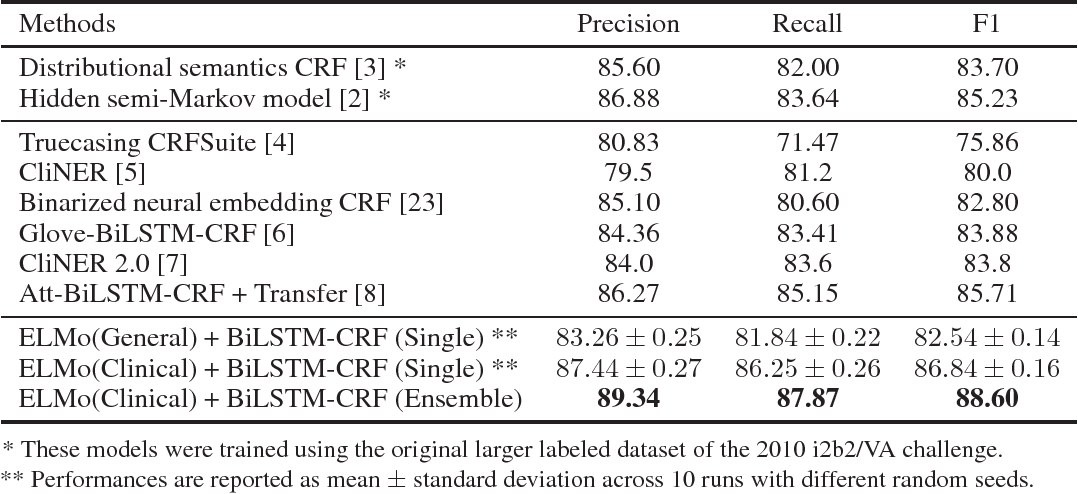 Figure 4 for Clinical Concept Extraction with Contextual Word Embedding