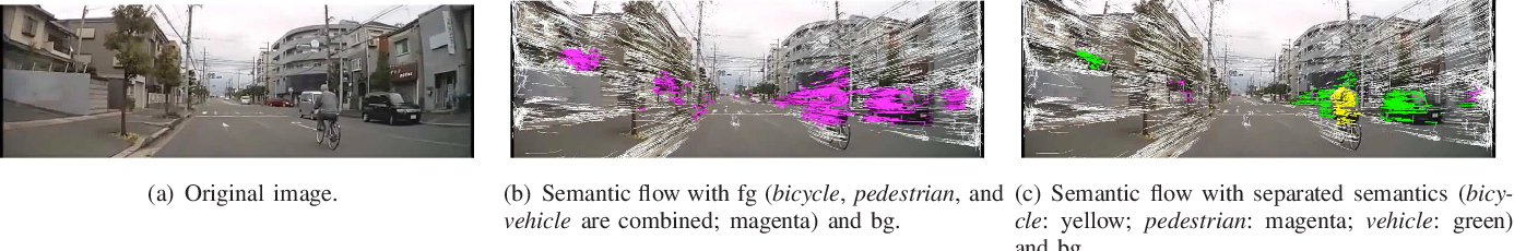 Figure 4 for Drive Video Analysis for the Detection of Traffic Near-Miss Incidents