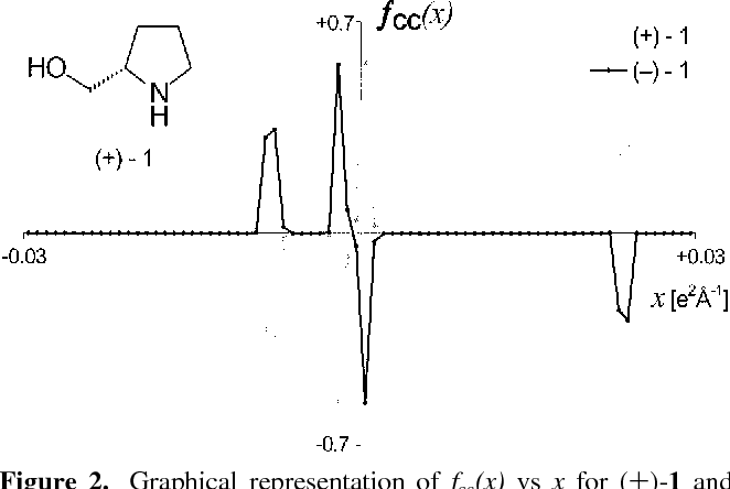 Figure 2. Graphical representation of fcc(x) vs x for (+)-1 and (-)-1 sampled at 75 evenly distributed points between -0.03 and +0.03 e2 Å-1. Hyrogen atoms not bonded to chiral carbon atoms were not considered.