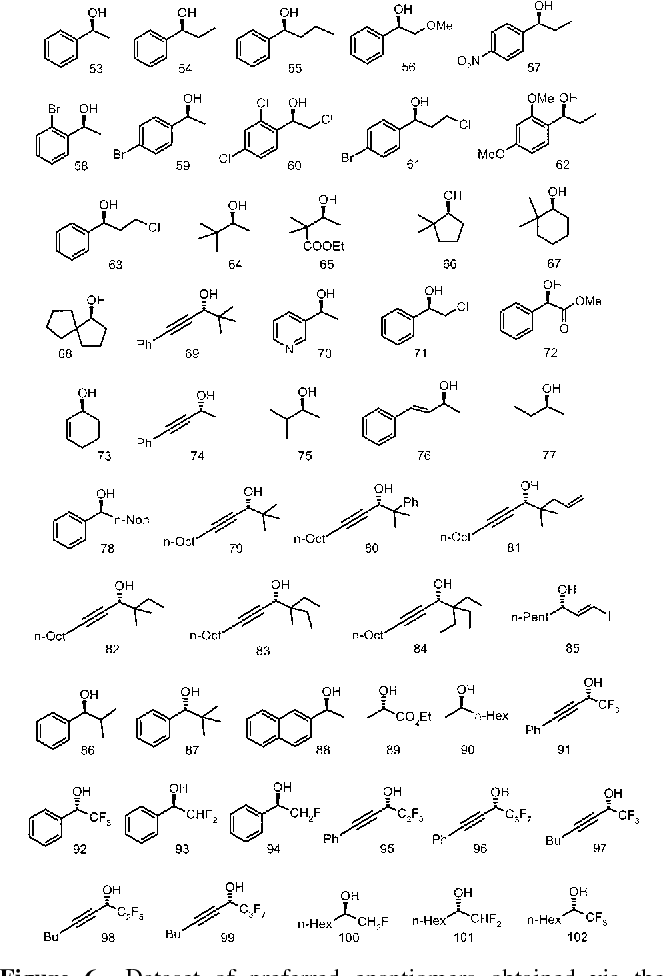 Figure 6. Dataset of preferred enantiomers obtained via the reduction of the correspondent ketones by (-)-DIP-chloride.