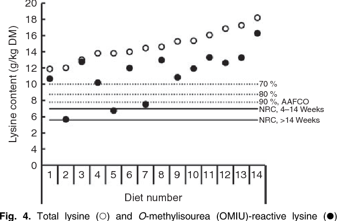 Figure 4 from The Maillard reaction and pet food processing: effects