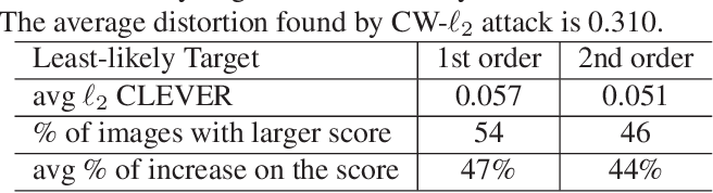 Figure 1 for On Extensions of CLEVER: A Neural Network Robustness Evaluation Algorithm