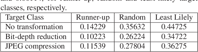 Figure 4 for On Extensions of CLEVER: A Neural Network Robustness Evaluation Algorithm