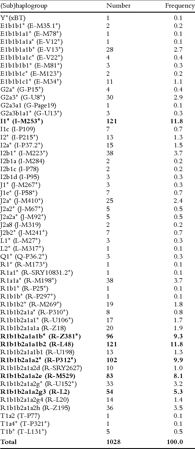 Table 1 from Recent radiation within Y-chromosomal haplogroup R-M269