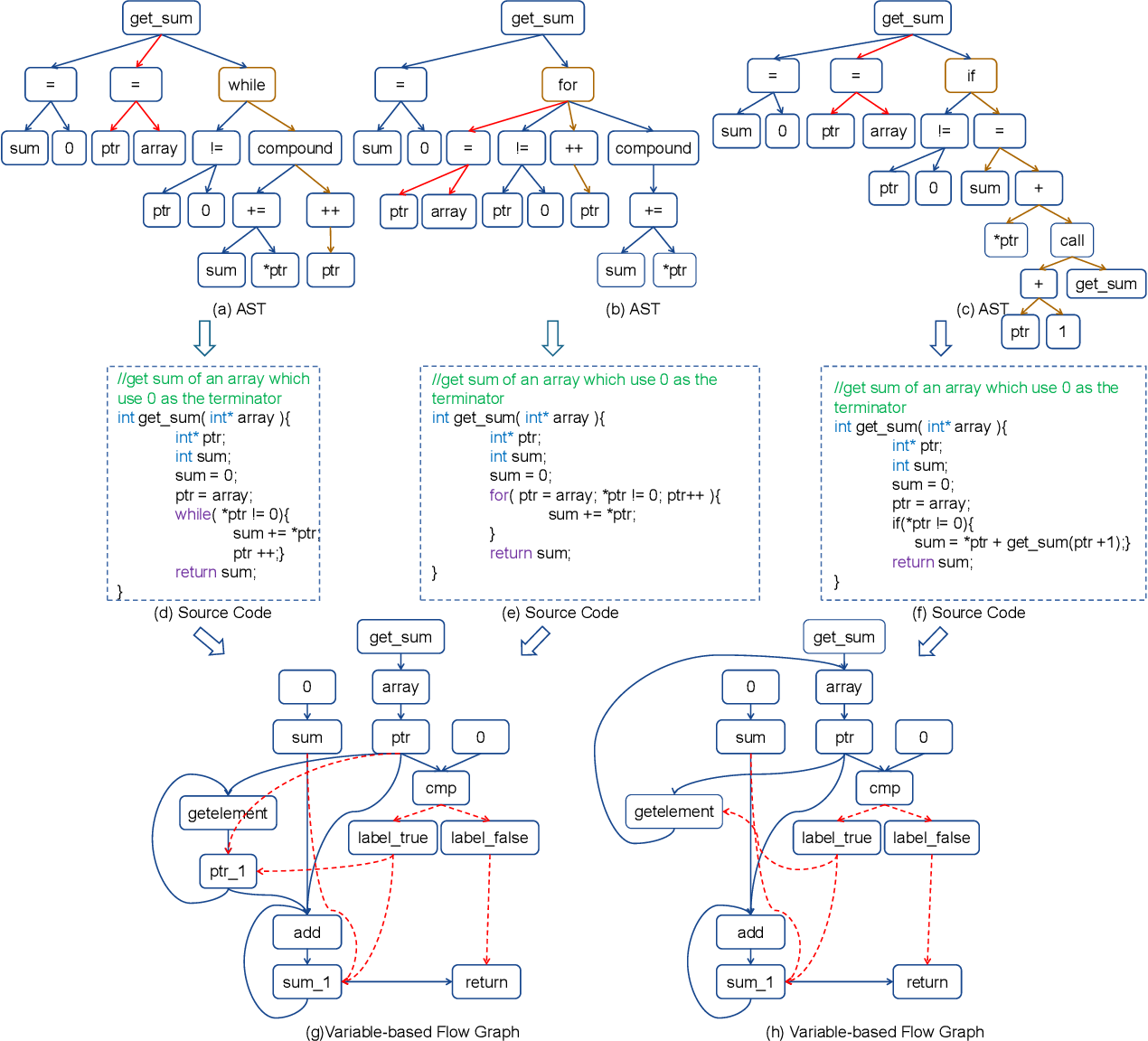 Figure 1 for deGraphCS: Embedding Variable-based Flow Graph for Neural Code Search