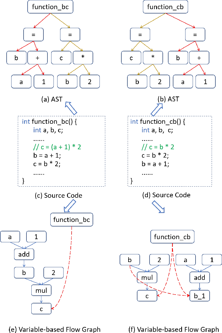 Figure 3 for deGraphCS: Embedding Variable-based Flow Graph for Neural Code Search