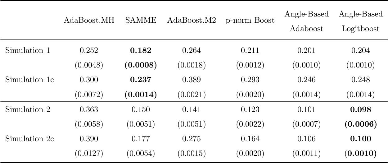 Figure 1 for Angle-Based Cost-Sensitive Multicategory Classification