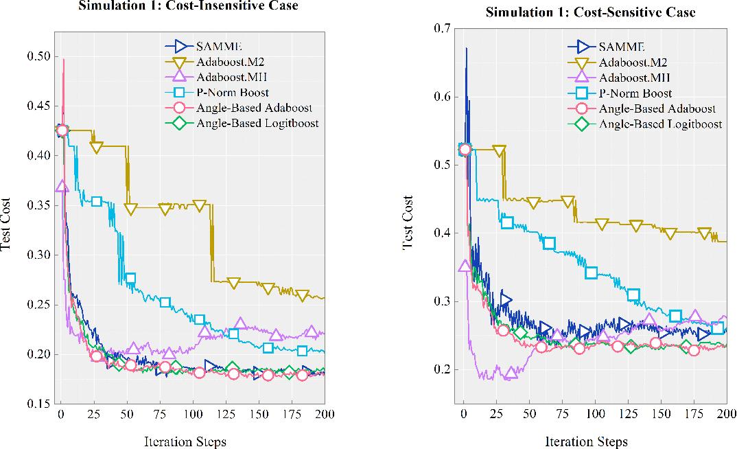 Figure 2 for Angle-Based Cost-Sensitive Multicategory Classification