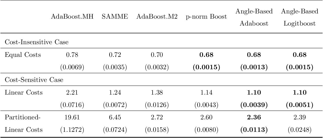 Figure 4 for Angle-Based Cost-Sensitive Multicategory Classification