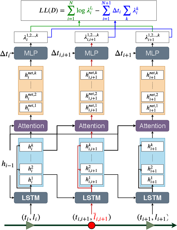 Figure 1 for A Multi-Channel Neural Graphical Event Model with Negative Evidence