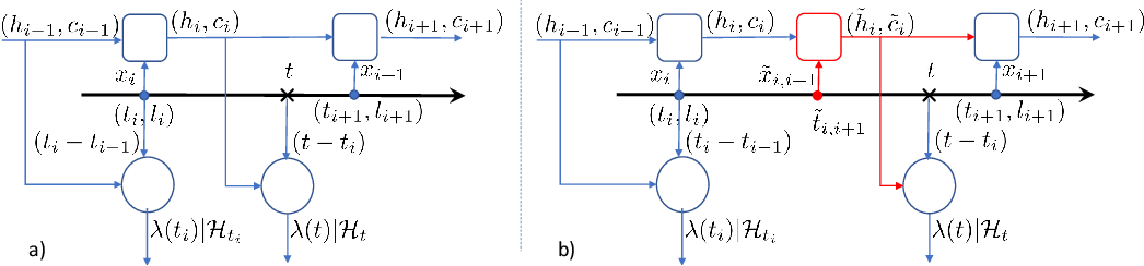 Figure 3 for A Multi-Channel Neural Graphical Event Model with Negative Evidence
