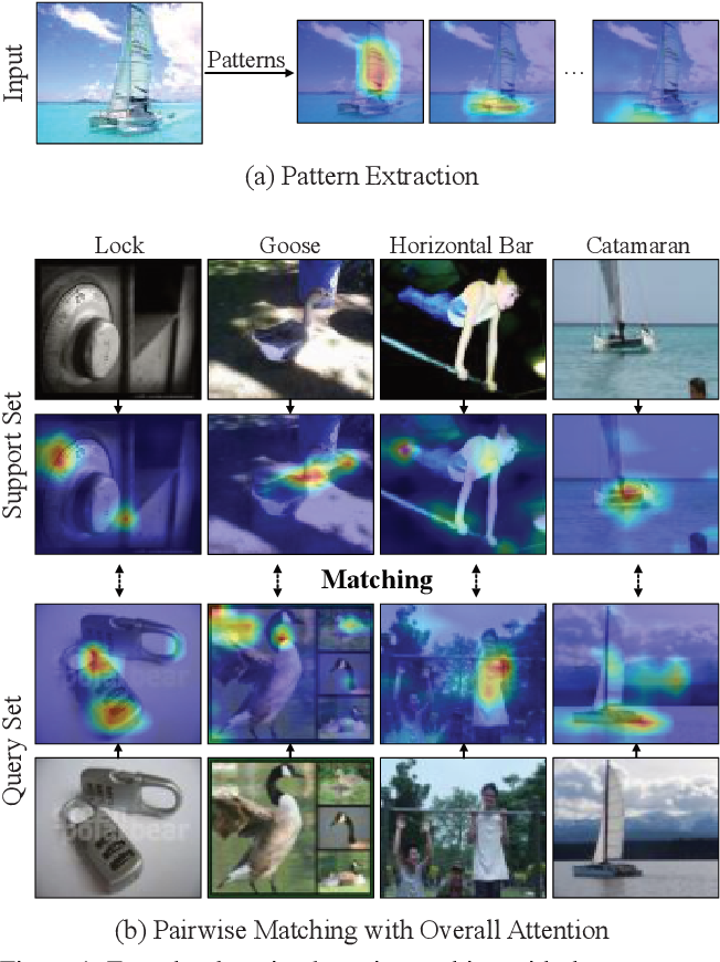 Figure 1 for Match Them Up: Visually Explainable Few-shot Image Classification