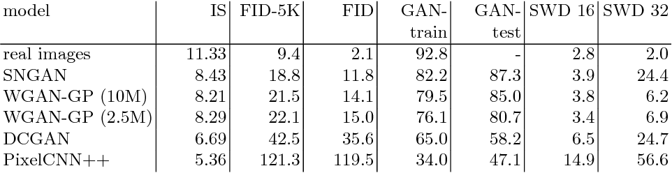 Figure 2 for How good is my GAN?