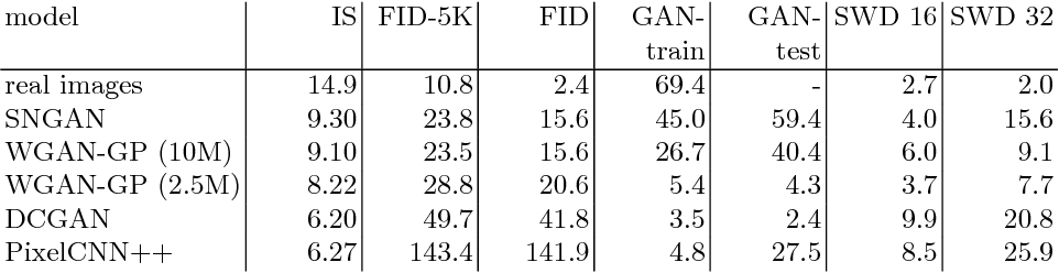 Figure 4 for How good is my GAN?