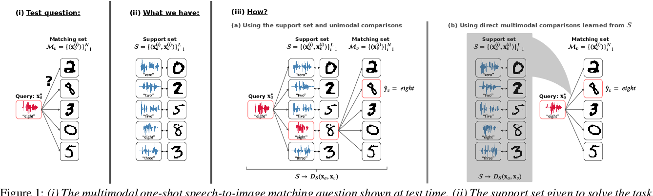 Figure 1 for Direct multimodal few-shot learning of speech and images