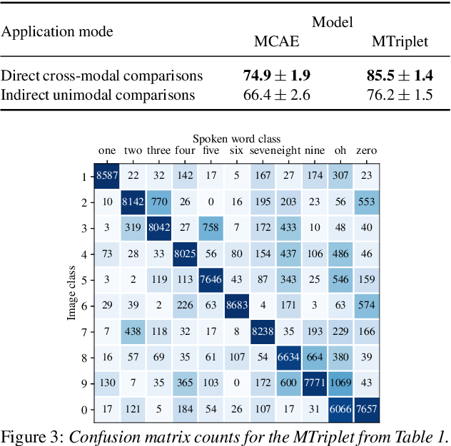 Figure 4 for Direct multimodal few-shot learning of speech and images