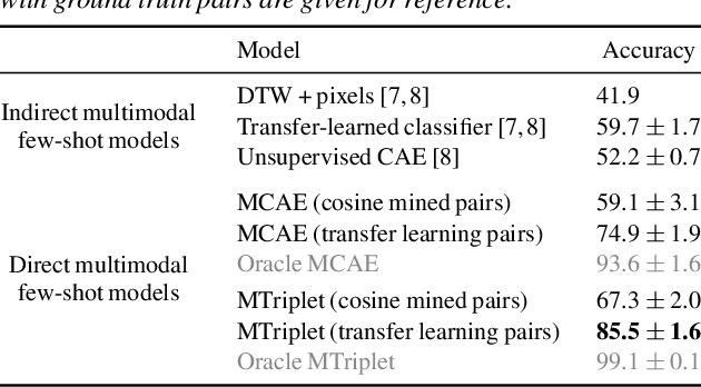 Figure 2 for Direct multimodal few-shot learning of speech and images
