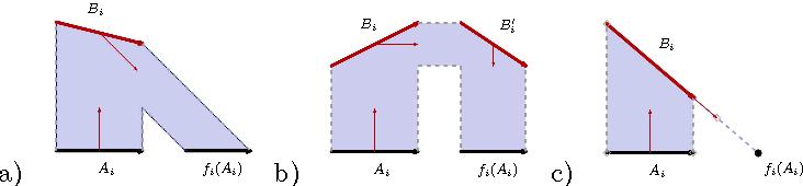 Figure 11: Case 1: 0 b) Ai fi(Ai)