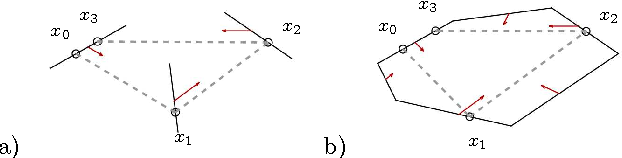 Fig. 2. An example of partial orbit: a) in a PBS, b) in a reflecting PBS