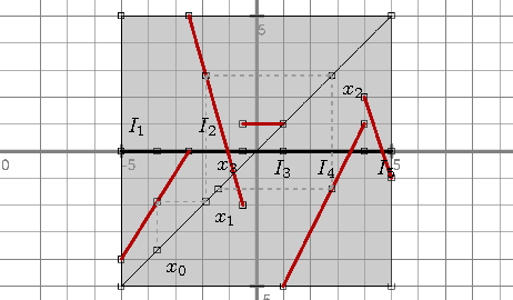 Fig. 3. An example of partial orbit in a PAM (represented on the diagonal)