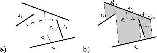 Fig. 4. a) Example of PBS to be simulated by a PAM; b) Projection of A1 on other segments of the PBS, and the partition on A1 that it generates
