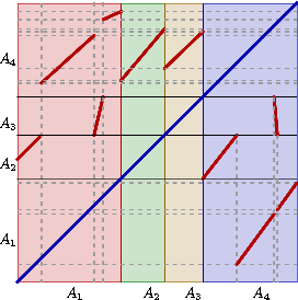 Fig. 6. PAM obtained after the process