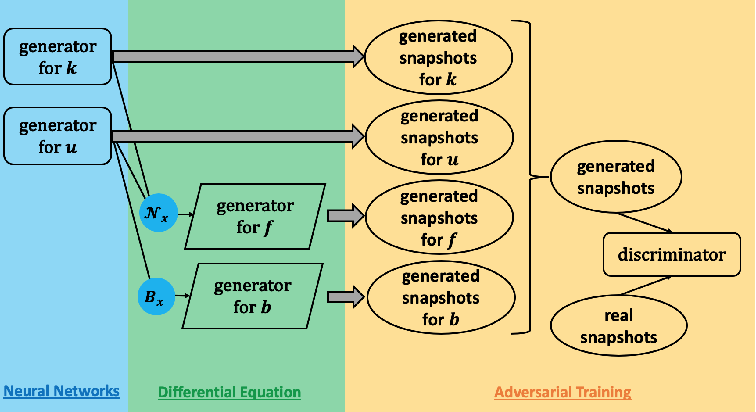 Figure 4 for Physics-Informed Generative Adversarial Networks for Stochastic Differential Equations