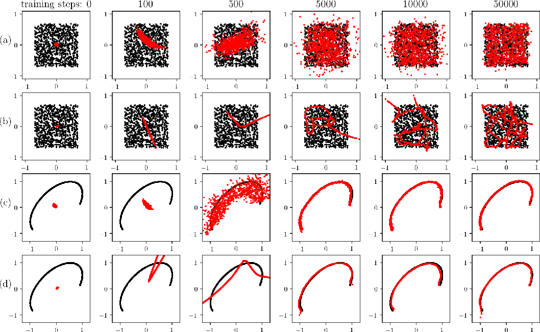 Figure 3 for Physics-Informed Generative Adversarial Networks for Stochastic Differential Equations