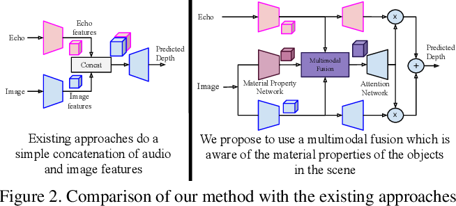 Figure 3 for Beyond Image to Depth: Improving Depth Prediction using Echoes