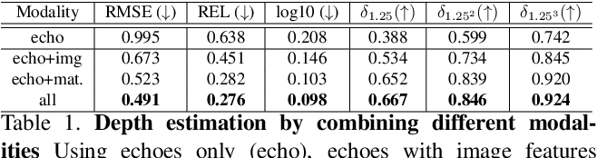 Figure 2 for Beyond Image to Depth: Improving Depth Prediction using Echoes
