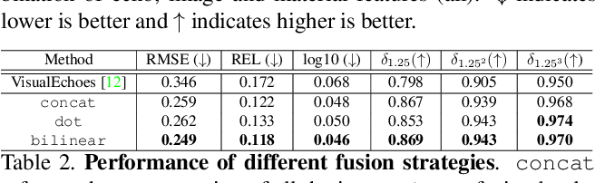 Figure 4 for Beyond Image to Depth: Improving Depth Prediction using Echoes