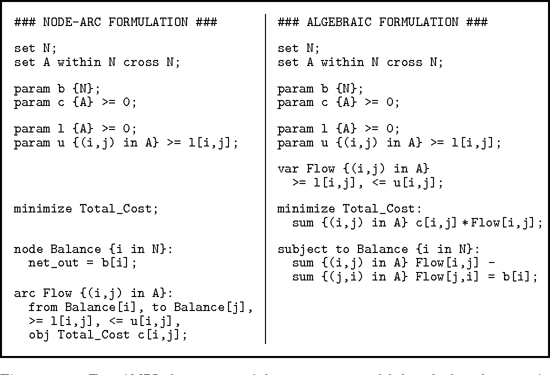 Figure 3–2 from Expressing Special Structures in an Algebraic