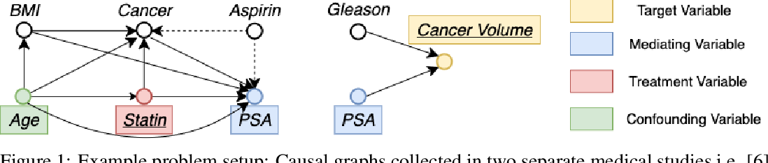 Figure 1 for BayesIMP: Uncertainty Quantification for Causal Data Fusion