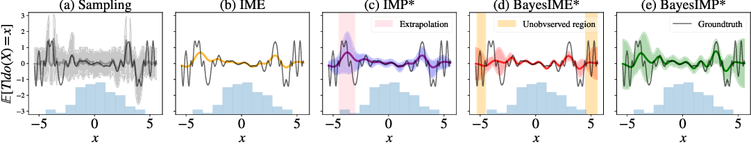 Figure 3 for BayesIMP: Uncertainty Quantification for Causal Data Fusion
