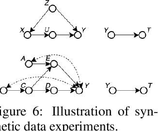 Figure 4 for BayesIMP: Uncertainty Quantification for Causal Data Fusion