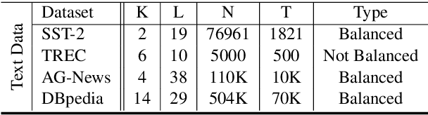 Figure 1 for An Effective Label Noise Model for DNN Text Classification