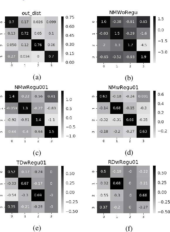 Figure 2 for An Effective Label Noise Model for DNN Text Classification