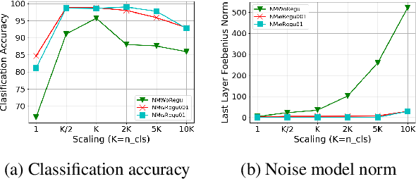 Figure 4 for An Effective Label Noise Model for DNN Text Classification
