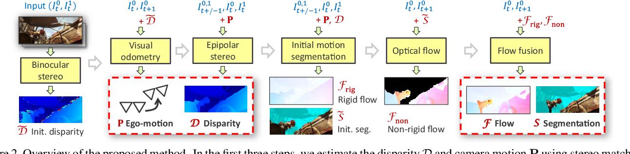 Figure 2 for Fast Multi-frame Stereo Scene Flow with Motion Segmentation