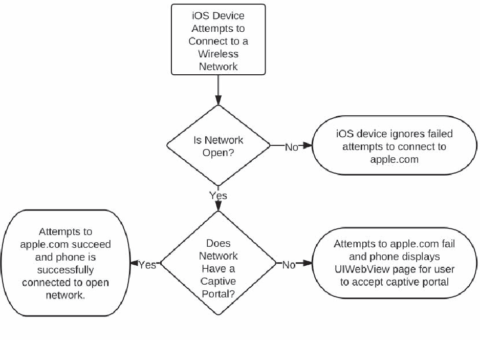 Figure 4 from Exploring an open WiFi detection vulnerability as a
