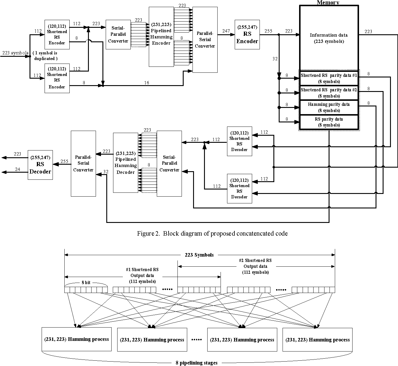 Figure 2 From Concatenated Reed Solomon Code With Hamming For Pal Decoder Block Diagram Of Proposed Concatencated