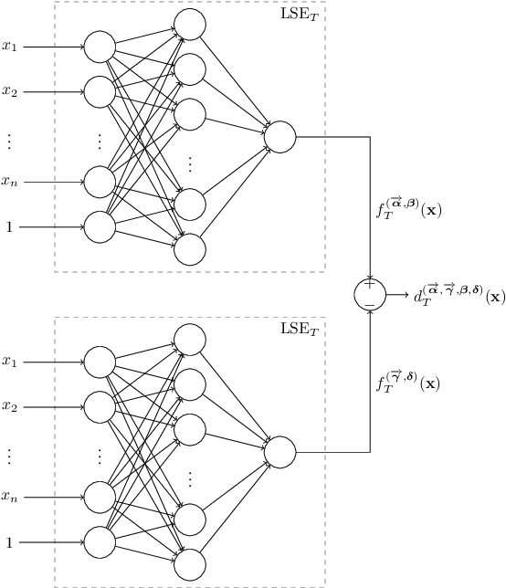 Figure 1 for A Universal Approximation Result for Difference of log-sum-exp Neural Networks