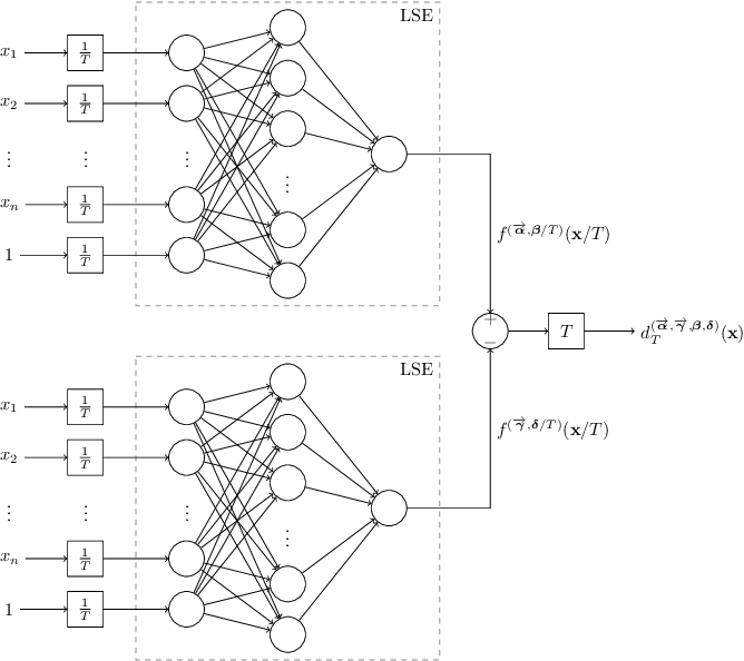 Figure 2 for A Universal Approximation Result for Difference of log-sum-exp Neural Networks