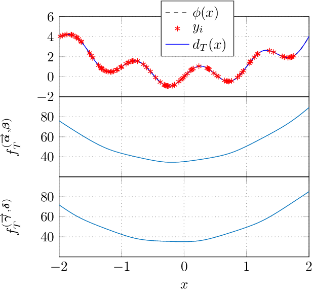 Figure 3 for A Universal Approximation Result for Difference of log-sum-exp Neural Networks